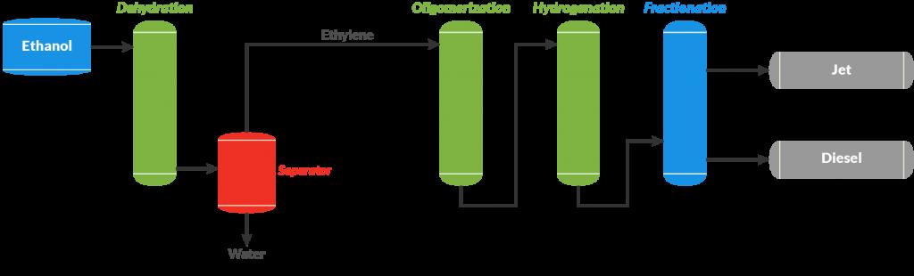 Alcohol to Jet Process Flow